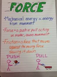Anchor Chart For Force Science Anchor Charts Science