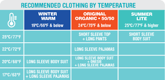 Baby Clothing Temperature Chart 42 Light What Baby Wear In Summer 2019