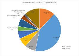 Canada Population Pie Chart Economic Overview