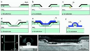 progress toward nanowire device assembly technology intechopen a f process flow and schematic architecture of the si bridging nanowire mosfet g