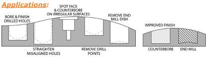 Harvey Tool Carbide Counterbores Flat Bottom