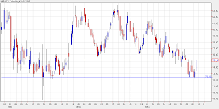 Nzdjpy Chart Nzd Jpy Is Trying To Find A Bottom Heres How It Could