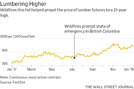 Lumber Futures Chart The Year Everything Went Up Markets In 18 Charts Wsj