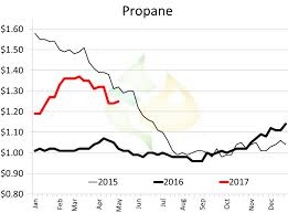 Propane Price Chart Weekly Farm Fuels Charts Week Ended April 28 2017 Pro