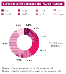 Staff Recruitment In Hong Kong Sustainability Report 2014
