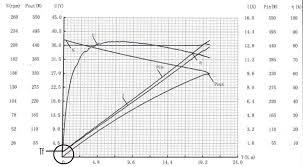 q 85sx motor graph