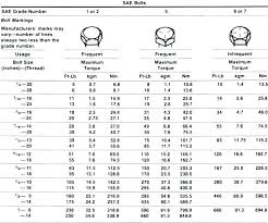 Standard Bolt Sizes Chart Metric Bolt And Nut Size Chart