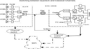 Network Communications Cryptography Quantum For Wireless 8wqFIqZt