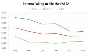 Pell Grant Efc Chart Millions Of Students Still Fail To File The Fafsa Each Year