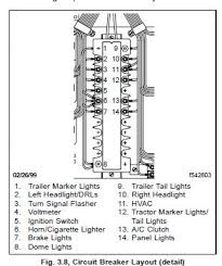 2000 fld freightliner, need the diagram for the circuit breakers 2000 freightliner fuse box location at Freightliner Fld120 Fuse Box Location