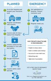 infographic making a health insurance claim in hong kong village insurance private
