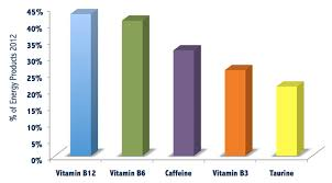 Caffeine Content In Energy Drinks Chart Energy Drink Ingredients And What They Do