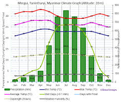 Climate Graph For Mergui Tanintharyi Myanmar