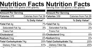 Nutrition Facts Of Jowar Flour