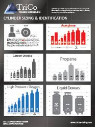 Acetylene Tank Sizes Chart Cylinder Sizing Charts Trico Welding Supplies Inc