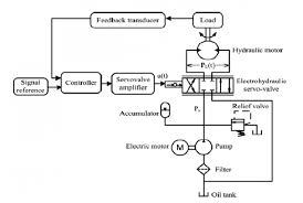 schematic hydraulic system the wiring diagram electro hydraulic system schematic diagram figure 3 of 8 schematic