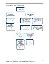 Cost Benefit Analysis Flow Chart Cost Benefit Anaylsis Hermosa Beach February 2014 Draft