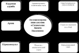База рефератов Дипломная работа Совершенствование системы  База рефератов Дипломная работа Совершенствование системы социальных выплат