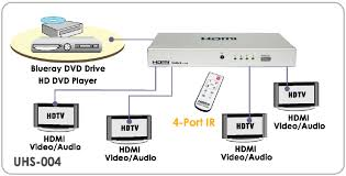 uniclass technology kvm switch digital signage extender the hdmi splitters supports both hdmi video and hdmi audio optionally available are ir remote controller wired remote controller