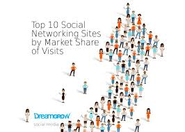 Social Media Pie Chart 2014 Top 10 Social Networking Sites By Market Share Statistics