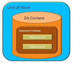 ساختار چندلایه پروژه و الگوی کار واحد به همراه Ef 6