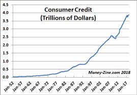 Consumer Debt Statistics