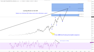 Dow Jones Index Chart 2018 Dow Jones Transportation Index Called The Correction In Indices