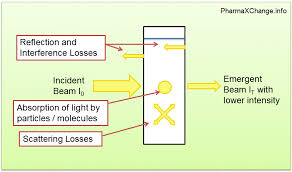 figure showing what happens to light as it p through a solution held in a container