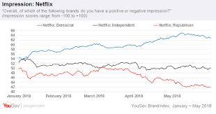 Netflix Politics Republican Perception Of Brand Drops