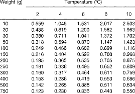 Effects Of Body Weight And Temperature On Growth Rates Of