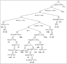 Classification Tree For Recognition Of Control Chart