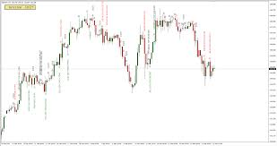 Download Mt5 Candlestick Pattern Indicator Mql4 Trading Automation