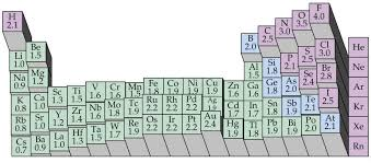 Electronegativity Chart Google Search Science Chemistry