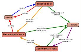 The Rock Cycle The Lithosphere Siyavula