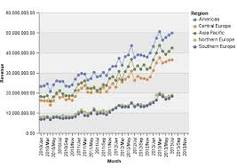 Cognos Line Chart Cognos How To Popups On Hover Performanceg2