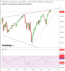 Chart Of The Day S P 500 May Be Set For A Correction And