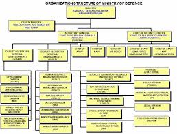 Malaysian Government Organization Chart Malaysia Ministry Of Defence
