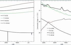 Blank Bar Graph Line Graphs Worksheets Blank Line Chart Elegant 2 Easy Ways To Make