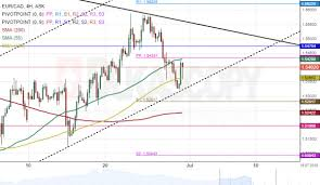Eur Cad 4h Chart Bulls Expected To Prevail Automated