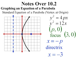 2 notes over 10 2 graphing an equation of a parabola standard equation of a parabola vertex at origin focus directrix