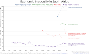 Inequality Chart South Africa The Chartbook Of Economic Inequality