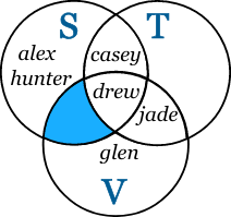 A B C Venn Diagram Sets And Venn Diagrams