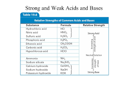 Weak Acids And Bases Chart 12 This Table Has Seven Rows And Two Columns The First Row