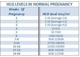 Hcg Blood Test Levels Chart Pin On Ob Risk Factors 1st Trimester