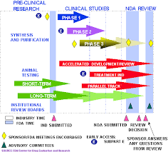 Drug Approval Process Information