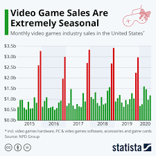 Chart: Video Game Sales Are Extremely Seasonal