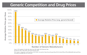 Pharma Patent Cliff Chart From Biologics To Biosimilars