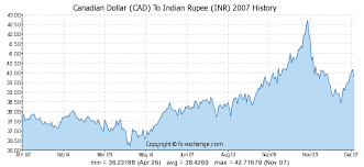 Rupee Vs Dollar Historical Chart Canadian Dollar Cad To Indian Rupee Inr History Foreign