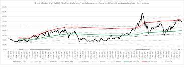 Buffett Indicator Chart 2015 12 08 Buffett Indicator Quarterly Nates Blog