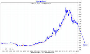 Five Reasons To Buy Gold And Silver In 2015 Goldbroker Com